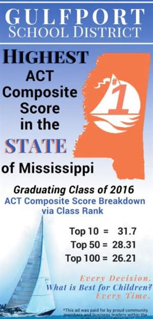 Highest ACT Score